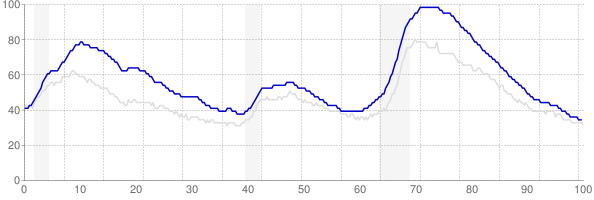 California monthly unemployment rate chart from 1990 to March 2018